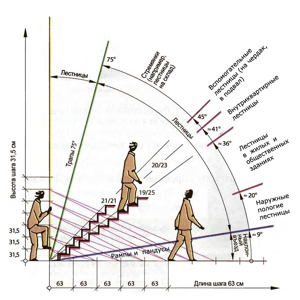 Лестница на второй этаж своими руками расчеты