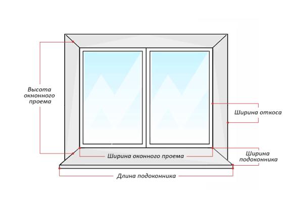Размеры пластиковых окон своими руками