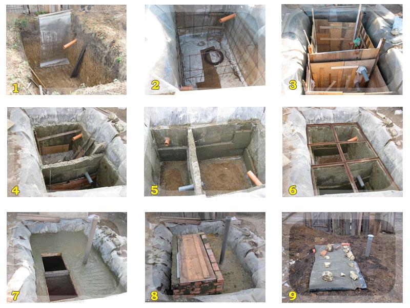 Сливная яма в частном доме своими руками без откачки