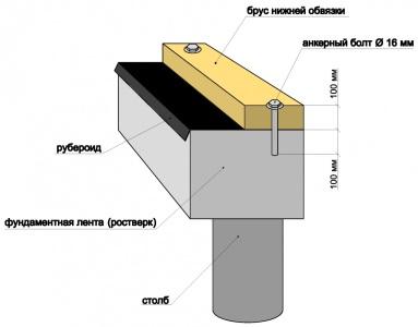Схема крепления бруса нижней обвязки