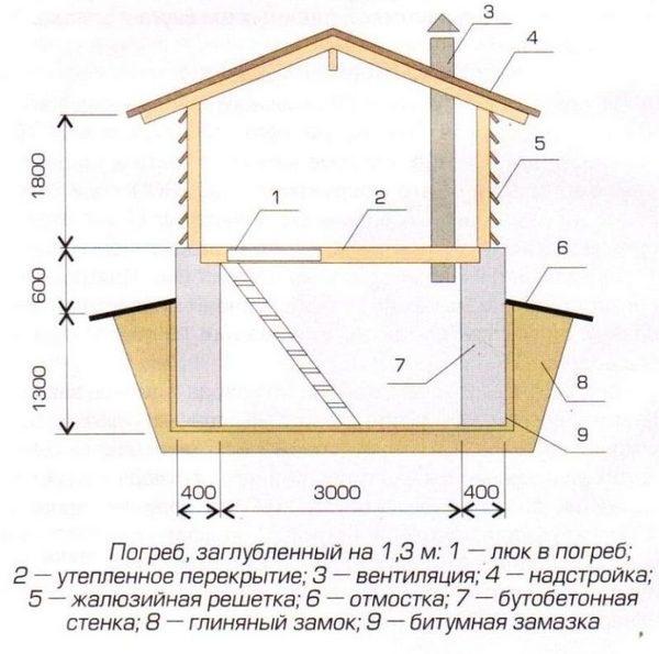 Как сделать вентиляцию в погребе схема