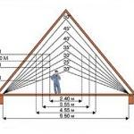 мансардная крыша своими руками чертежи