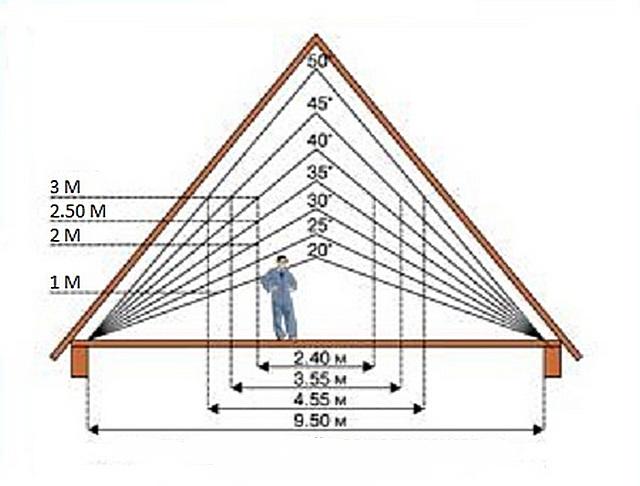 Крыша своими руками чертежи фото 132