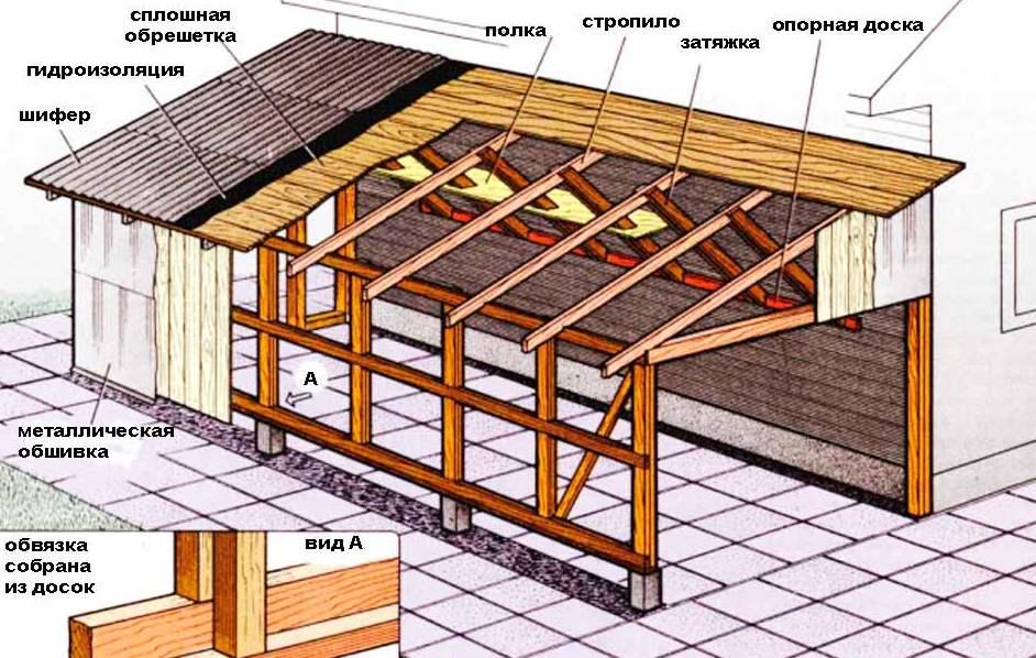 Односкатная крыша своими руками для пристройки к  427