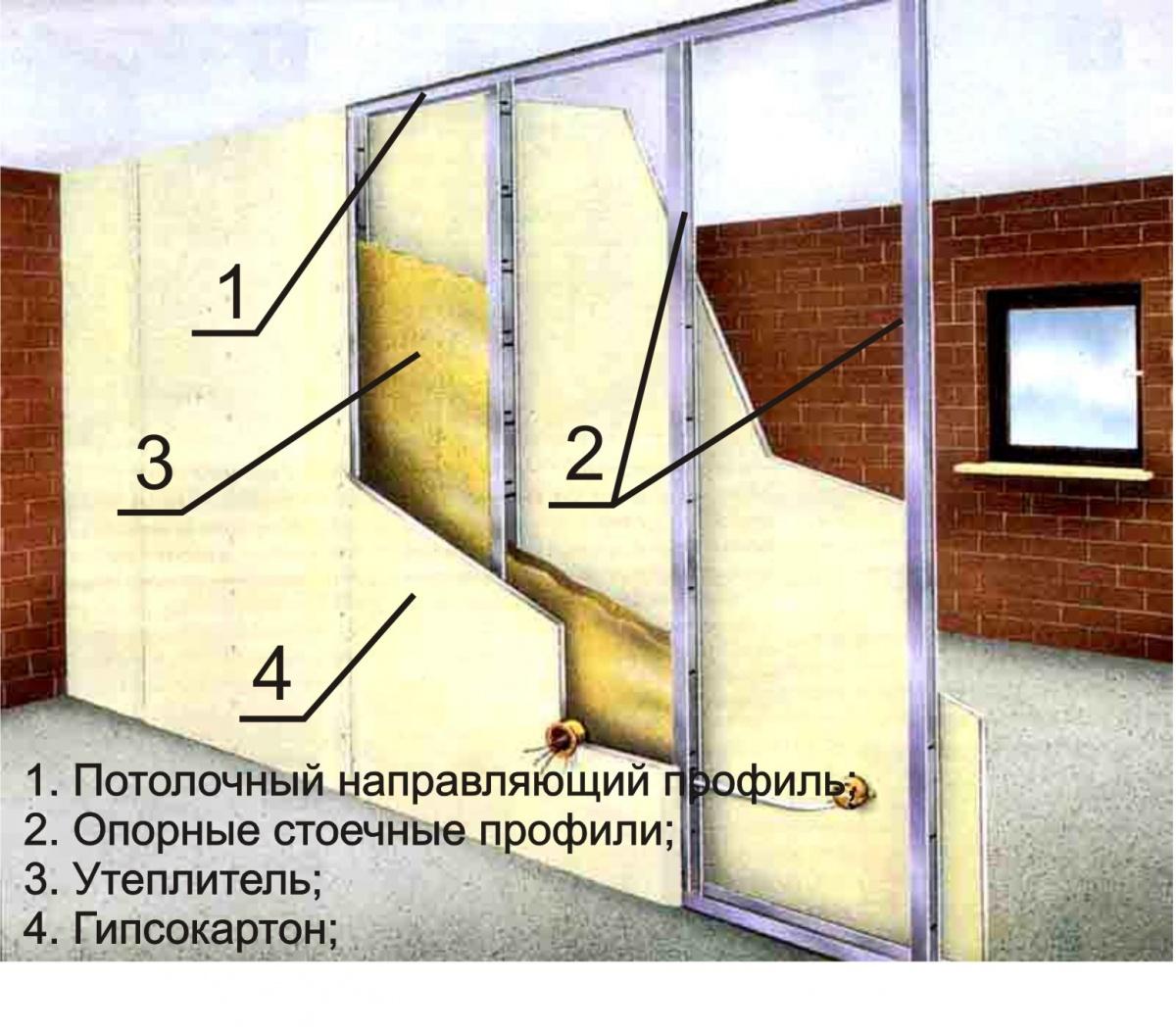 Свойства гипсокартона - характеристики гипсокартонных листов.