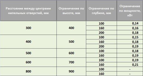 размеры чугунных радиаторов отопления