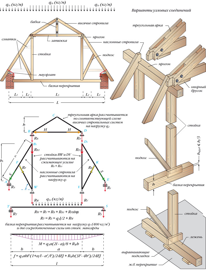Ломаная двухскатная крыша своими руками чертежи