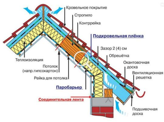 технология укладки гидроизоляции