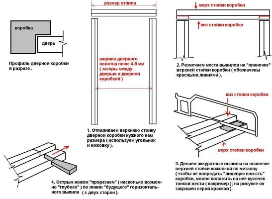 параметры дверного проема
