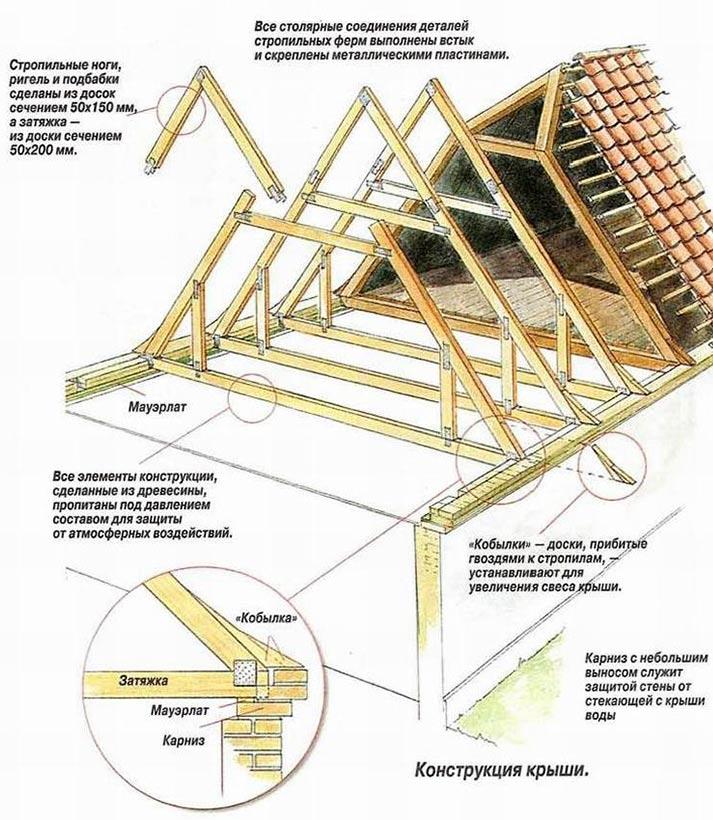 Лестница для мансардной крыши своими руками