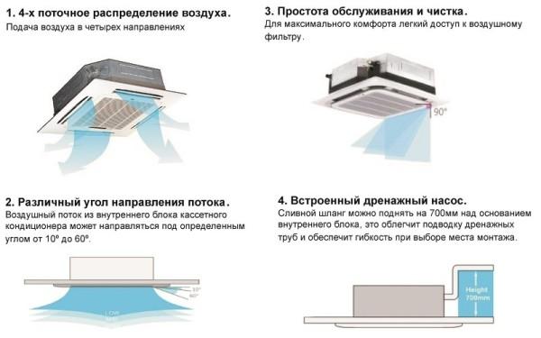 преимущества кондиционера с подмесом