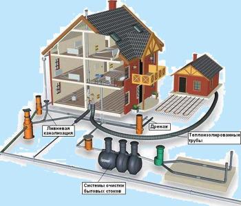 проект ливневой канализации