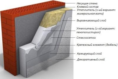 утепеление стен пенопластом