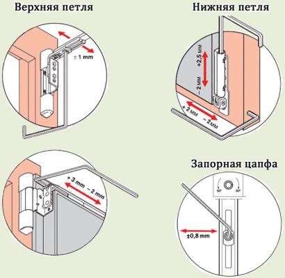 Регулировка петель пластиковых окон при провисании