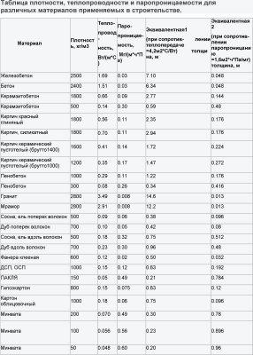 Таблица теплопроводности и паропроницаемости материалов