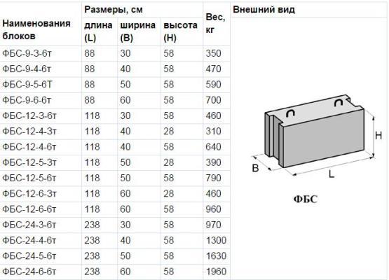 размеры блоков фбс для фундамента