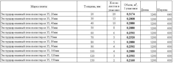 размеры утеплителя для каркасного дома пенопласт