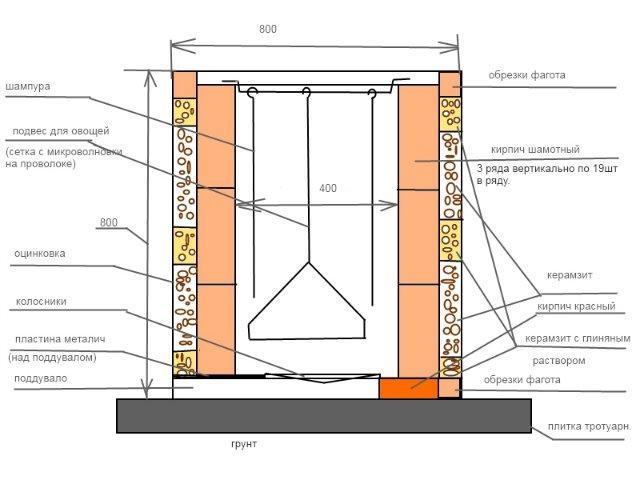 Как построить тандыр на даче своими руками видео уроки