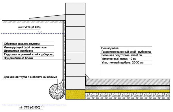 устройство фундамента из блоков фбс с гидроизоляцией