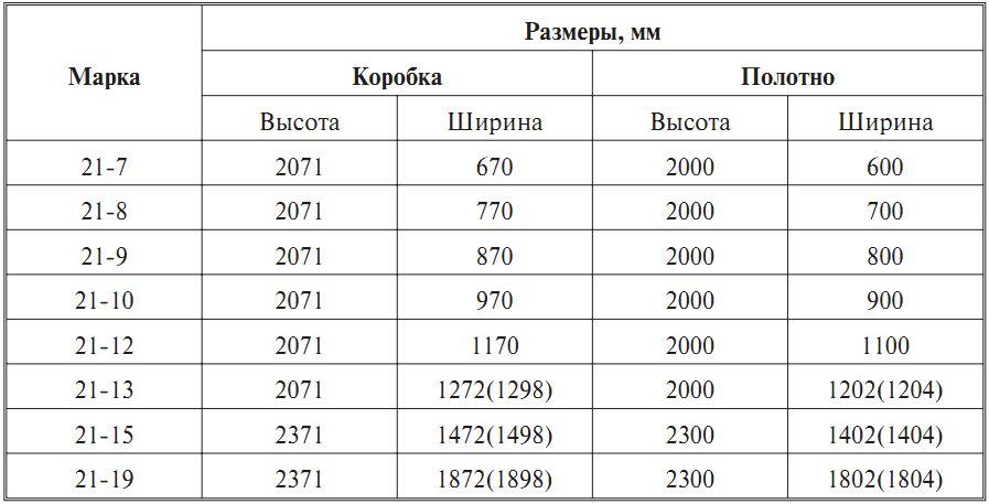 Регулировка холостого хода карбюратора ваз 2101