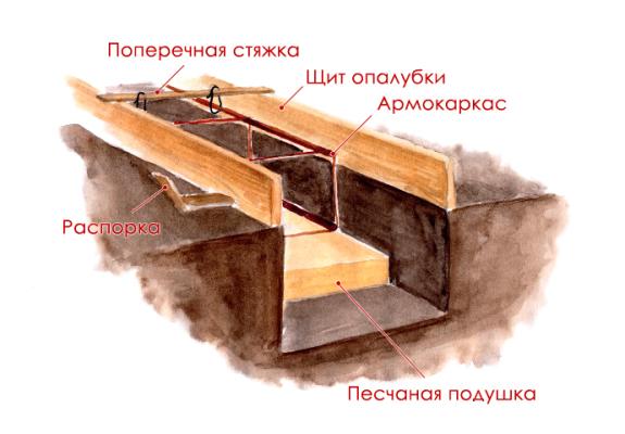устройство подушки под ленточный фундамент
