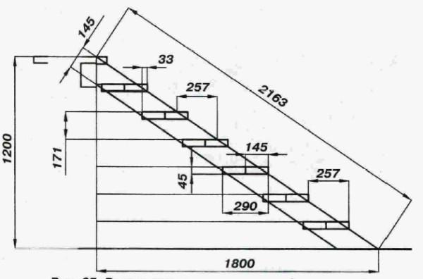 Как построить крыльцо к дому из дерева - проект