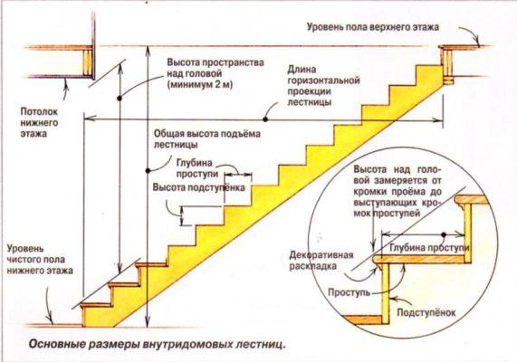 Сколько места занимает лестница на второй этаж