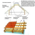 конструкция утепления мансардной крыши