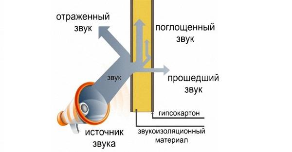 Схема прохождения, отражения и поглощения звука через гипсокартон и шумоизолирующий материал
