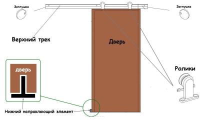 установка раздвижных межкомнатных дверей своими руками видео