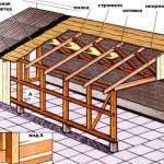 односкатная крыша своими руками чертежи и фото