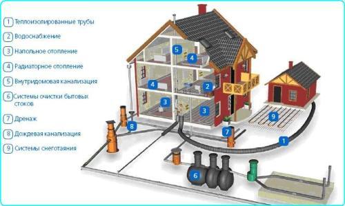 система наружной канализационной системы