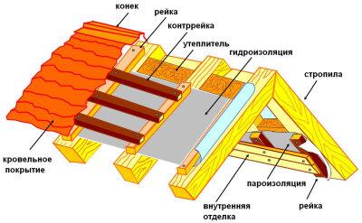 структура двухсктаной кровли