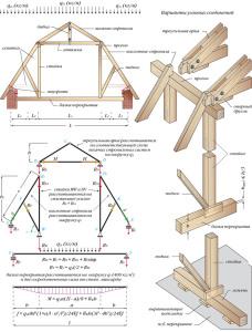 схема расчета и крепления узлов стропил ломаной крыши