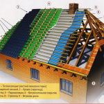 устройство полуовальной двухскатной крыши