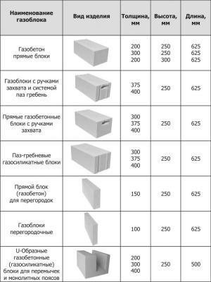 виды газобетонных блоков