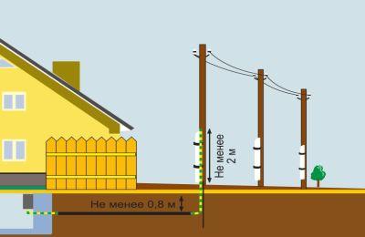 подключение кабеля по воздуху