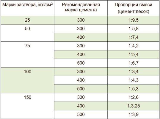 пропорции раствора для кладки кирпича