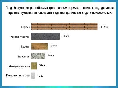 толщина стены из газобетонных блоков для дома
