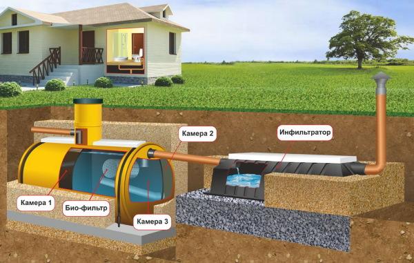 автономная канализация для дома септик