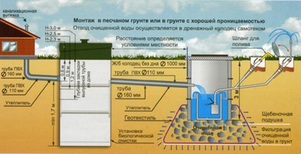 Дренажное поле. Автономная канализация. Септик