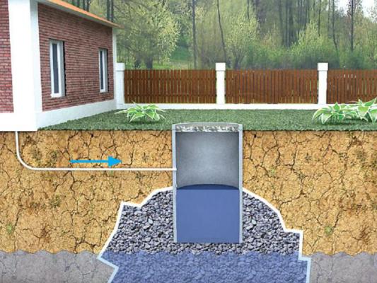 накопительная система канализации