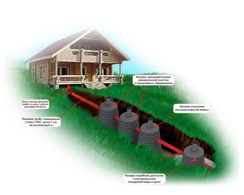схема автономной канализации