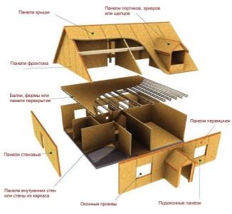 проект каркасно - щитового дома