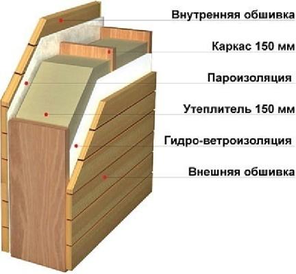 утепление каркасного дома своими руками пошаговая инструкция