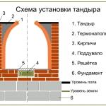 чертеж тандыра -схема