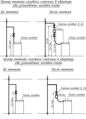 правила установки газового счетчика в квартире инстуркция
